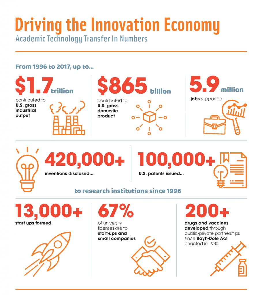 AUTM Innovation Economy Infographic Download